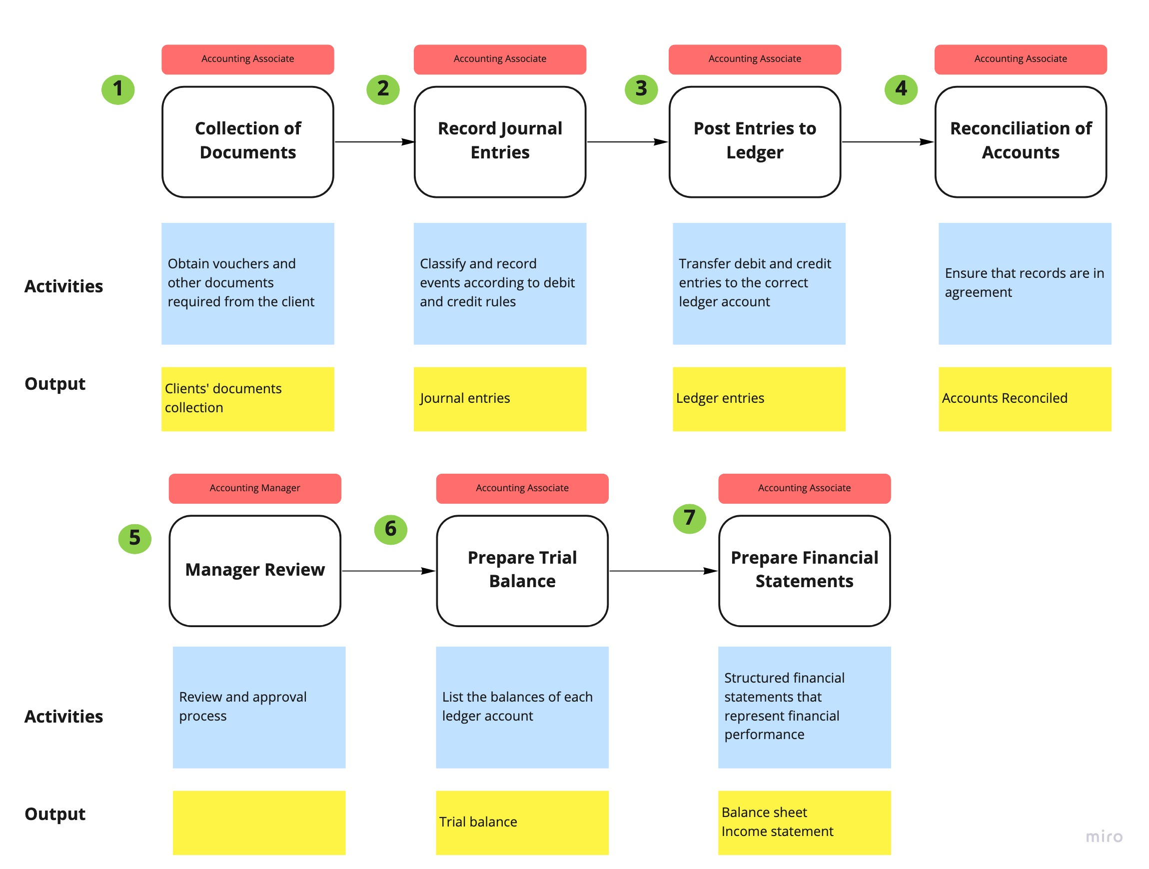 process mapping accounting