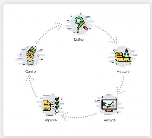 DMAIC process of Six Sigma